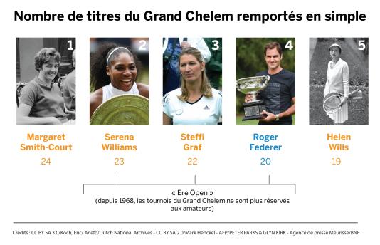 Nombre de titres du Grand Chelem remportés en simple.
