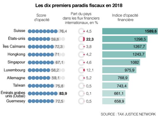Top 10 Paradis fiscaux 2018