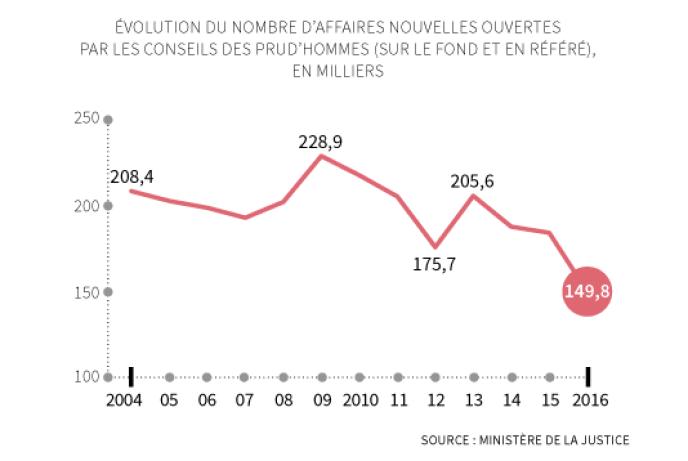 Infographie «Le Monde».