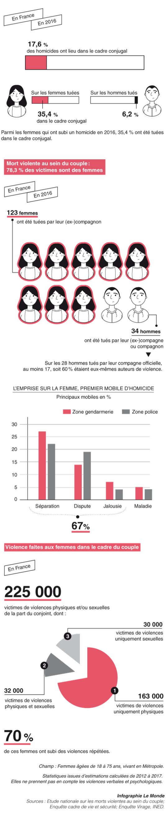 Féminicides Violences conjugales