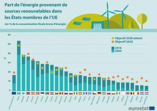 Part des renouvelables dans la consommation d'énergie des pays européens en 2016.