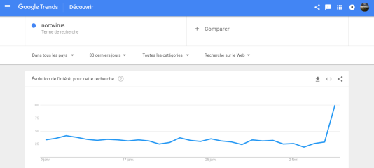 Capture d'écran Google Trends.