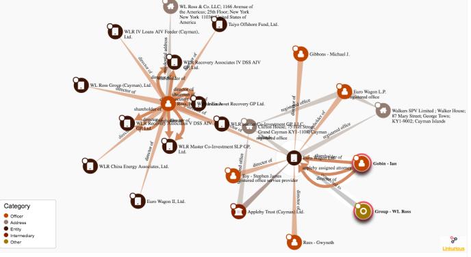 Capture d'écran d'une recherche portant sur le secrétaire au commerce américain Wilbur Ross, dans la base de données Offshore Leaks Database.