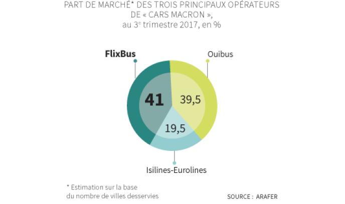 Part de marché des trois principaux opérateurs des Cars Macron