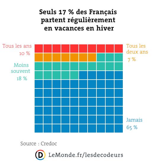 Sports d'hiver, sports de riches? Moins d'un Français sur dix part en vacances au ski