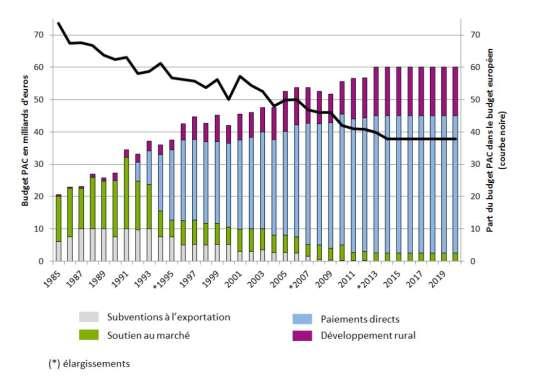 Evolution du budget de la PAC en trente ans ; la courbe noire représente sa part dans le budget total européen.