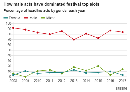 L'évolution entre 2008 et 2017 en pourcentage de la proportion d'artistes masculins, féminins, et mixtes, parmi les grands festivals britanniques.
