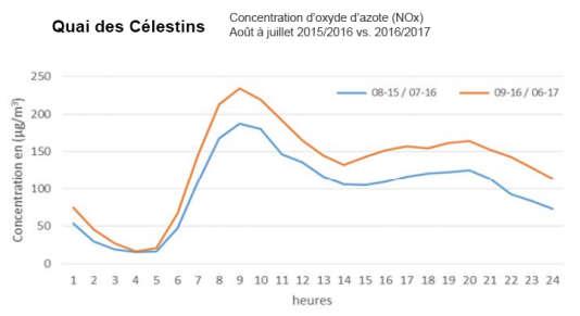 Différence de concentration d'oxyde d'azote sur le quai des Célestins entre 2015-2016 et 2016-2017.
