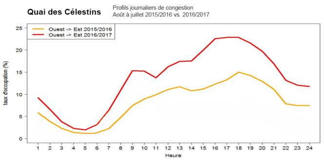 Différence de congestion sur le quai des Célestins entre 2015-2016 et 2016-2017. Note : pour plus de clarté, les données pour le sens est -> ouest ont été retirées du graphique.