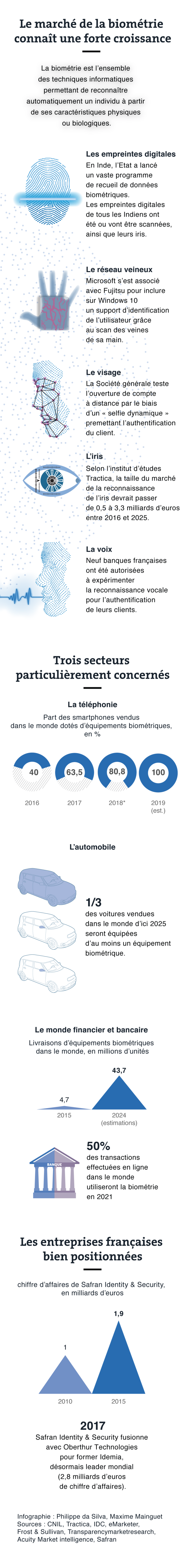 Applications de la biométrie dans la vie quotidienne