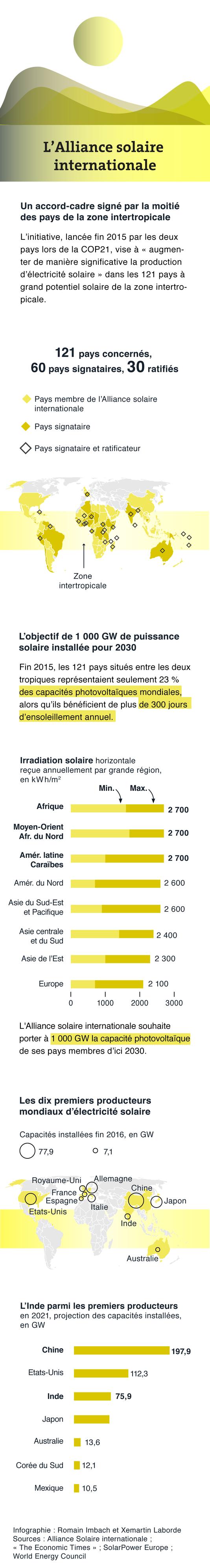 Les pays signataires de l'Alliance solaire internationale.
