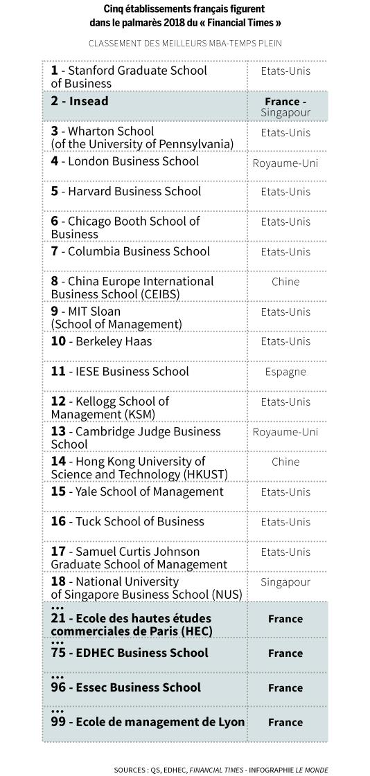 Classement 2018 des 100 meilleurs Global MBA selon le Financial Times.