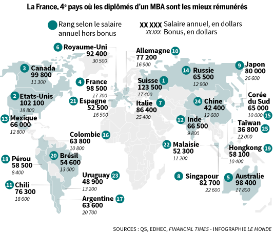 La France, 4e pays où les diplômés d'un MBA sont les mieux rémunérés
