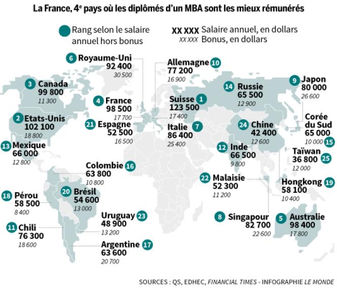 La France, 4e pays où les diplômés d'un MBA sont les mieux rémunérés.
