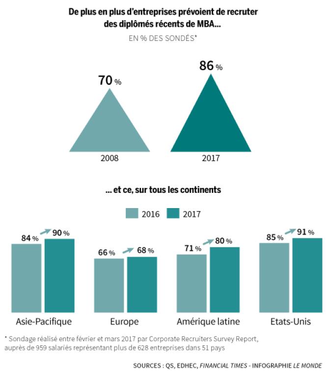 De plus en plus d'entreprises prévoient de recruter des diplômés récents de MBA.