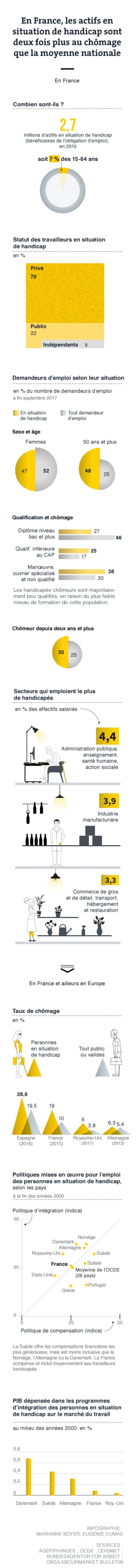 Graphique sur la situation du handicap et du travail