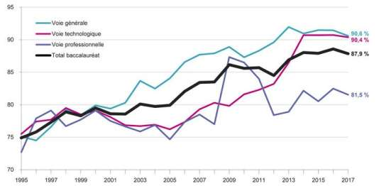 Evolution du taux de réussite au baccalauréat selon la voie entre 1995 et 2017 (en %), en France métropolitaine et DOM hors Mayotte jusqu'en 2010, y compris Mayotte ensuite.