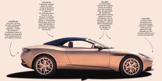 L'Aston Martin DB11 Volante, lumineuse et assurée.