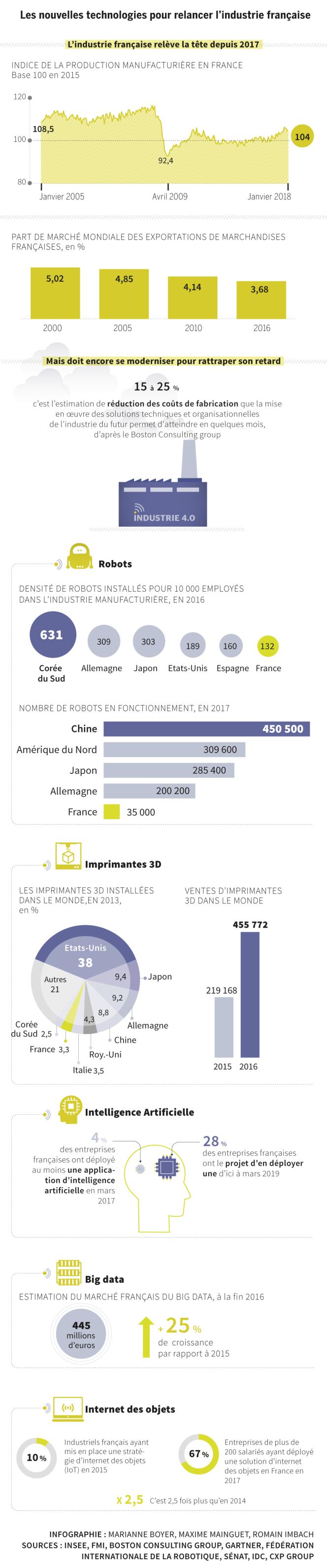 L'industrie 4.0 en infographies