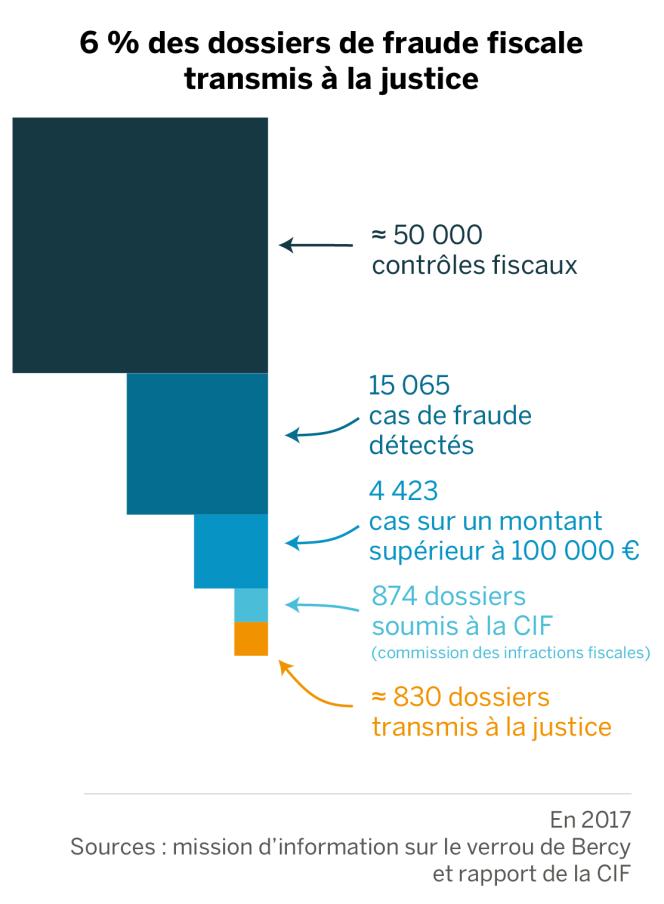 Seuls 6 % des dossiers de fraude fiscale sont transmis à la justice.