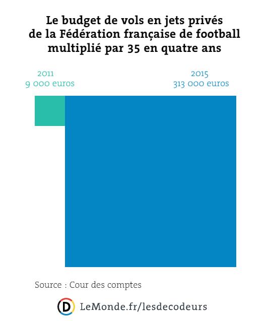 Le budget de vols en jets privés de la Fédération française de football multiplié par 35 en quatre ans.