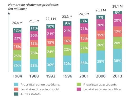 Evolution 1984-2013 du parc et des statuts d'occupation des logements