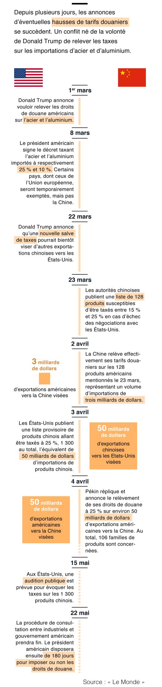 Chronologie du rapport de force Etats-Unis Chine sur les droits de douanes.
