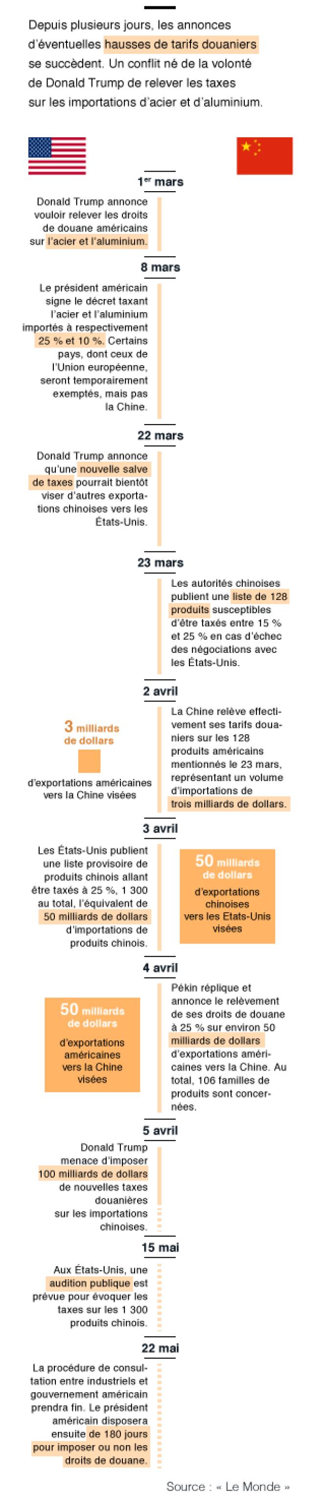 Guerre économique entre la Chine et les Etats-Unis sur les tarifs douaniers