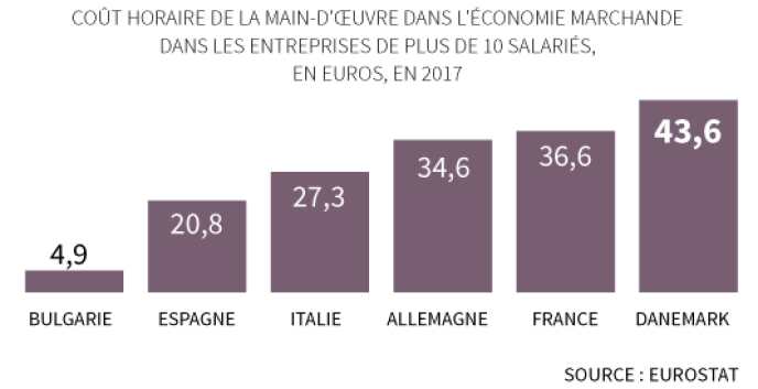 Le Coût Dun Salarié Européen Varie De 1 à 10