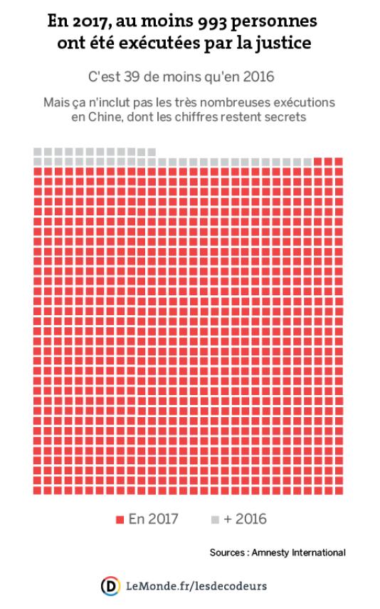 Chaque carré présent ici représente une personne exécutée.