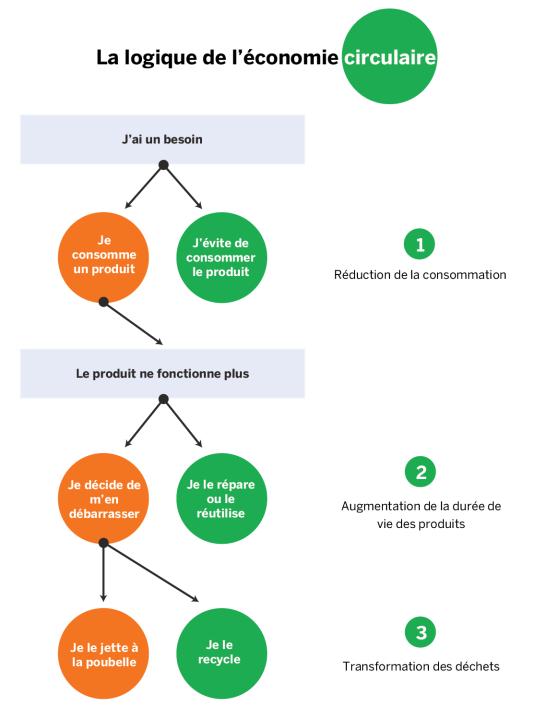 La logique de l'économie circulaire : réduction de la consommation, augmentation de la durée de vie des produits et transformation des déchets.