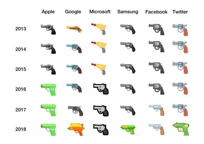 Parmi ces six géants de l'Internet, seuls Facebook et Microsoft n'ont pas encore troqué l'arme métallique pour le pistolet à eau.
