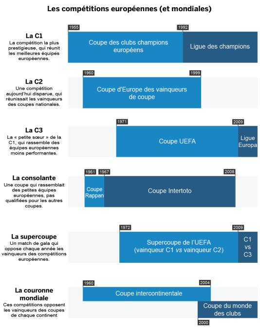 L'évolution des compétitions européennes (et mondiales) des clubs.