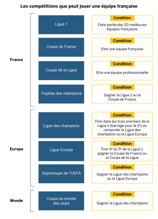 Les compétitions que peut jouer une équipe française.
