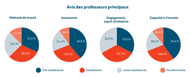 Les avis des professeurs principaux des classes de terminale sur les qualités des candidats émettant des voeux sur Parcoursup.