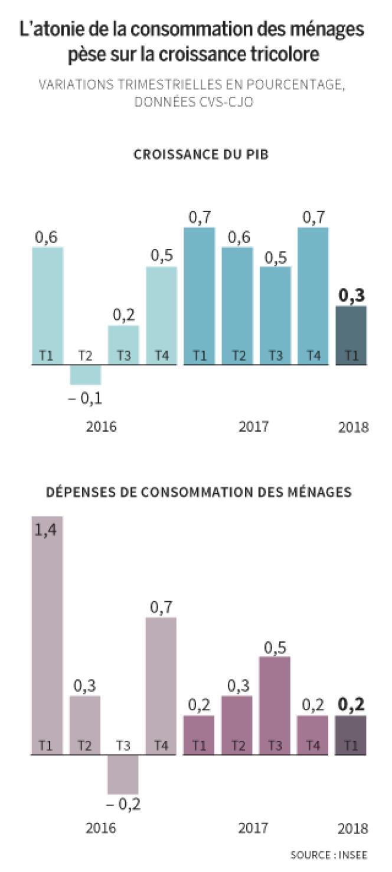 Croissance française depuis 2016