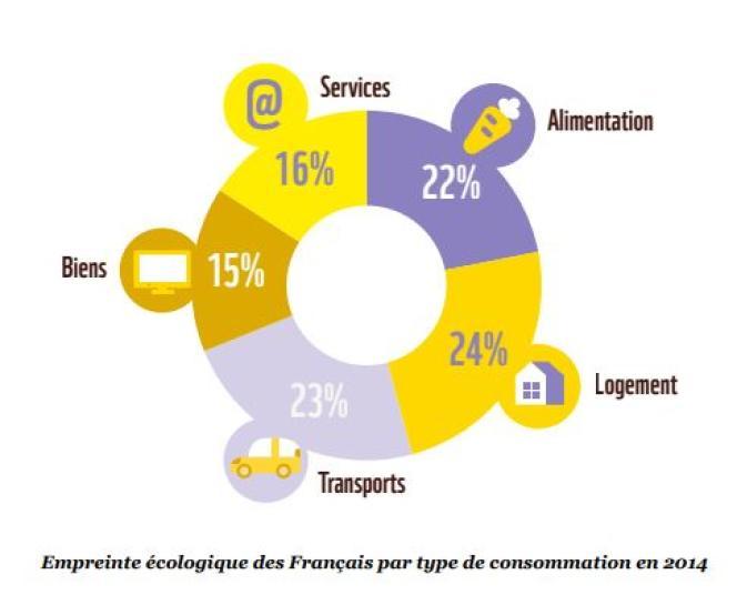 Logement, transports et alimentation sont à l'origine de plus des deux tiers de l'empreinte écologique des Français.