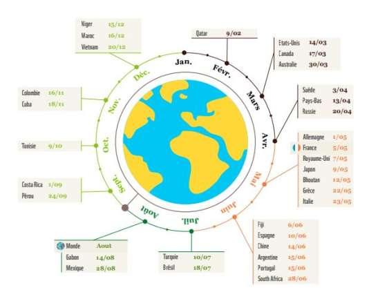 Date du «jour du dépassement planétaire», si toute l'humanité vivait comme les différents pays mentionnés.