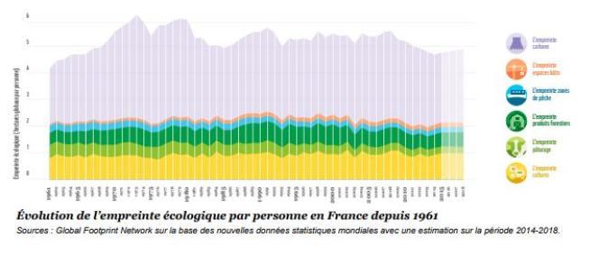 Empreinte écologique des Français depuis 1961, avec, de haut en bas, la part des émissions de carbone, des espaces bâtis, de la pêche, des coupes forestières, du pâturage et des cultures.