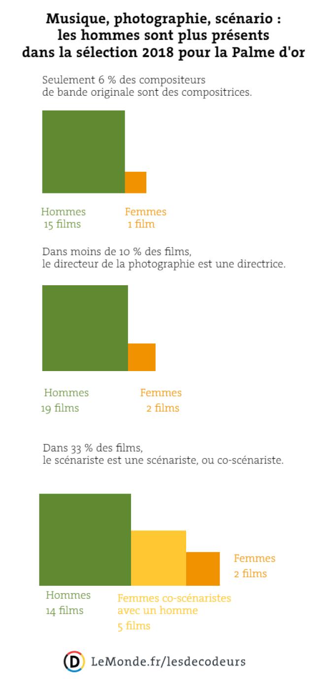 Musique, photographie, scénario : les hommes sont plus présents dans la sélection 2018 pour la Palme d'or.