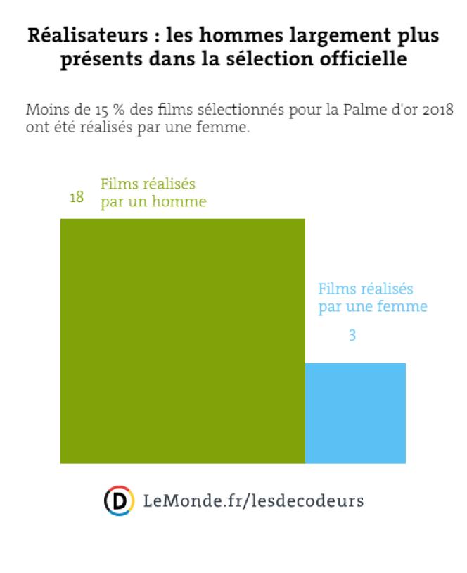 Réalisateurs : les hommes largement plus présents dans la sélection officielle.