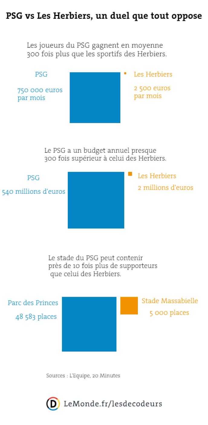 PSG vs Les Herbiers, un duel que tout oppose.