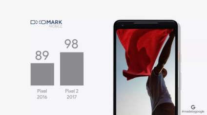 Pendant une conférence de presse, Google vante la qualité photo de son nouveau smartphone, le Pixel 2.