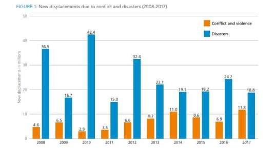 Nouveaux déplacements internes de 2008 à 2017, pour cause de conflits (en orange) ou de catastrophes (en bleu).
