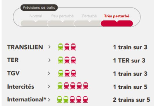 Les prévisions de trafic du lundi 14 mai selon la SNCF.