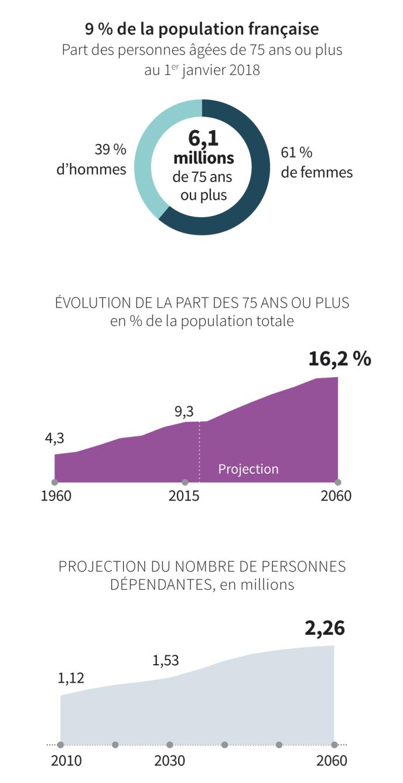 Part des 75 ans ou plus dans la société française
