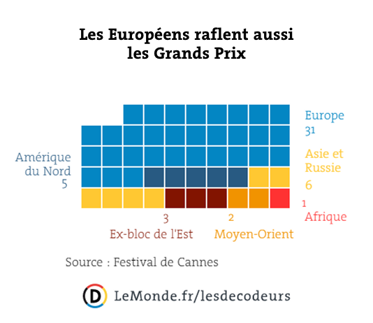 Les Européens raflent aussi les Grand Prix.