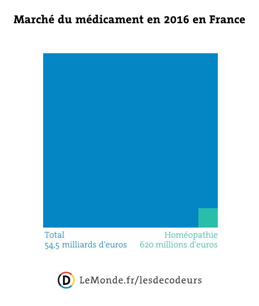 Le poids du marché du médicament en France en 2016.