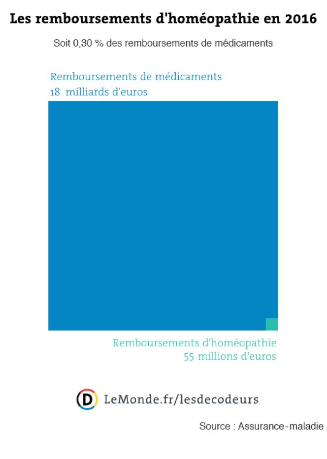 Les remboursements de médicaments homéopathiques en 2016.