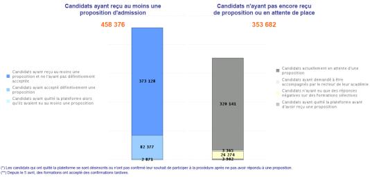 Tableau de bord des résultats Parcoursup du jeudi 24 mai.